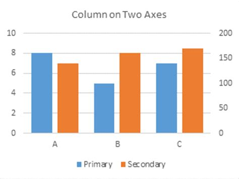 double  axis bar graph excel  table bar chart