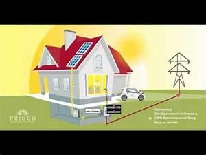 Pumpenkennlinie Berechnen : wie funktioniert der photovoltaik eigenverbrauch leic ~ Themetempest.com Abrechnung