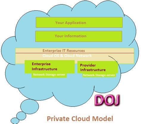 Private Cloud Model In Cloud Computing  Dinesh On Java. Line Of Credit With No Credit Check. Keller Williams Keystone Irs Tax Lien Removal. Truck Driving Job Openings Dodge Bearings Cad. Empower Fed Credit Union Learn Italian Basics. Free Online Restaurant Pos System. Health And Wellness Ideas For The Workplace. List Of Scholarship Programs. Watts Counseling And Learning Center