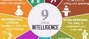 9 types of intelligence communicatorz