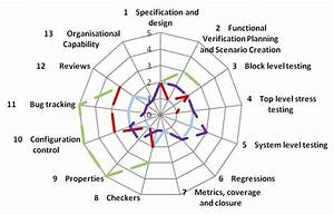 Benchmarking Your Test And Verification Processes