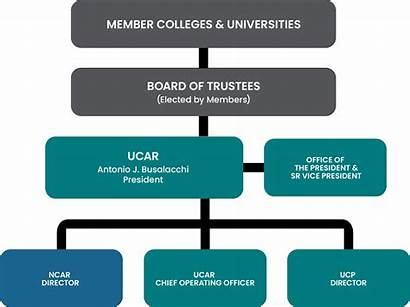 Chart Ucar Organizational Web Re Research Primary