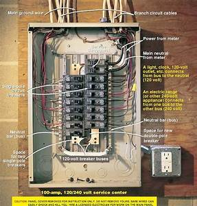 Electrical Panels 101
