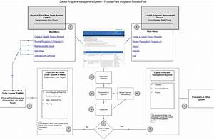 Capital Programs Management System  Overview