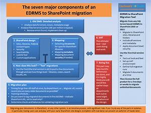 the seven major components of an edrms to sharepoint With sharepoint migration plan document