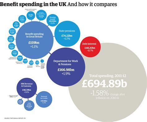 uk welfare spending     benefit