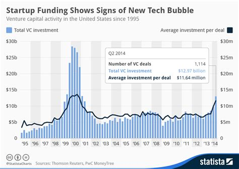 Chart: Startup Funding Shows Signs of New Tech Bubble   Statista