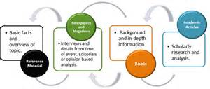 Research Cycle - Infopower