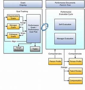 oracle talent management cloud implementation chapter 3 With oracle document management cloud