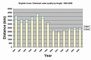 UK inland water quality and pollution statistics, charts ...