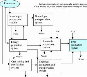 Simplified Life Cycle Diagram For Urea Production