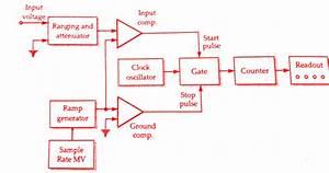 Working Principle Of Ramp Type Digital Voltmeter Dvm