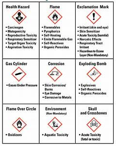 nfpa label With chemical pictograms