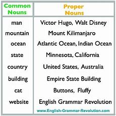 Common Nouns And Proper Nouns Httpwwwenglishgrammarrevolutioncompropernounshtml