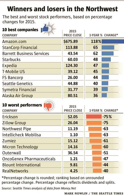 Big Seattle companies buck stock market's tread-water year ...