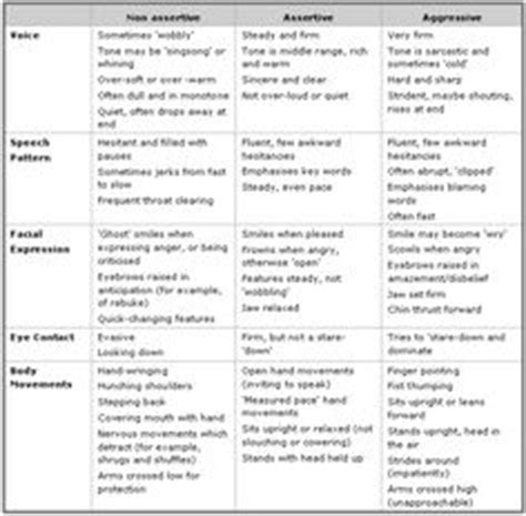 Help With Assertiveness Form  Tools For Stressed Kids  Pinterest  Assertiveness, Counselling