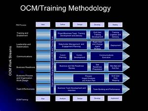 ocm overview With end user training plan template