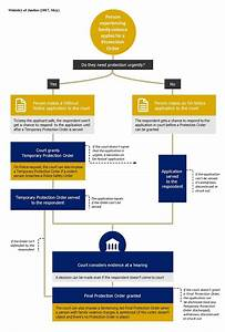 Protection Order Application Process Flow Chart