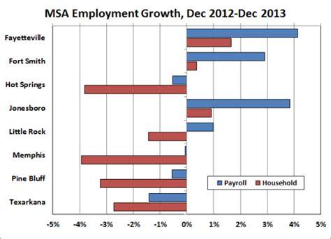 bureau of labor statistics careers arkansas economist metro area employment and unemployment december 2013