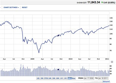 dow jones stock market bubble   burst flickr photo sharing