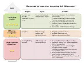 Corporate Social Responsibility Examples