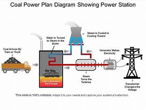Coal Power Plan Diagram Showing Power Station