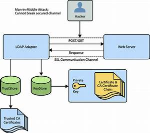 Ssl And Adapters  Configuring Java Caps For Ssl Support