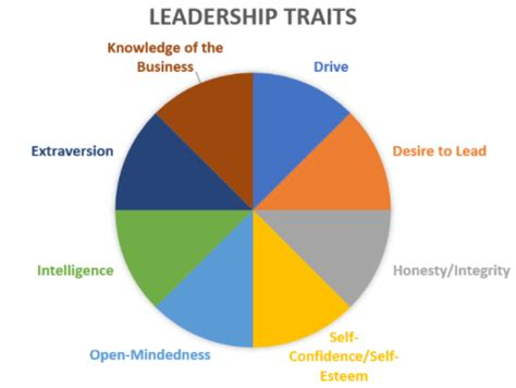 effective leader principles  management