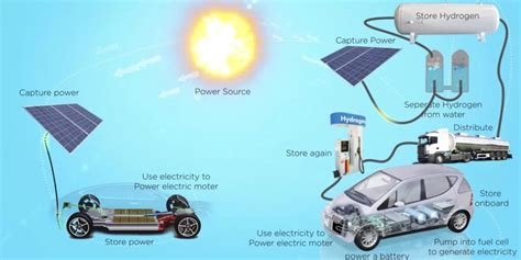 Can Fuel Cell Vehicles Take Off?