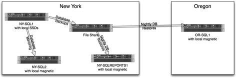 Sql Server Resume Mirroring by Order Paper Writing Help 24 7 Resume Sql Mirroring Assignmentshelper Web Fc2