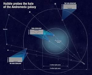 Nasa U2019s Hubble Sees Huge Gaseous Halo Around Andromeda