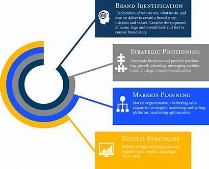 Focus Areas Key Core Consulting