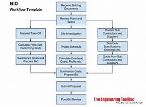 Bid Work Flow Template