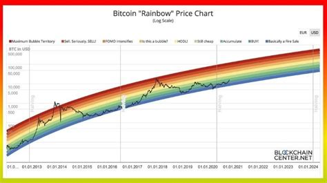 Bitcoin price prediction 2021, btc price forecast. Will PlanB's Stock-to-Flow Model Deliver On Bitcoin Price Prediction? - Bitcoin Maximalist