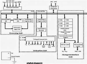 Block Diagram Of 8085