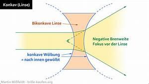 Konvex Konkav Berechnen : was bedeutet konkav definition brillen sehhilfen ~ Themetempest.com Abrechnung