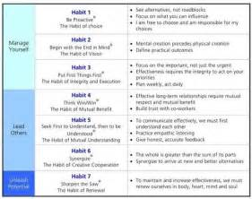 stephen covey 7 habits Your browser doesn't support