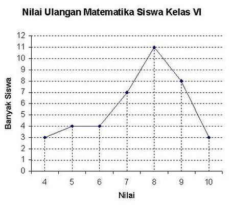 contoh grafik jumlah siswa sentoh