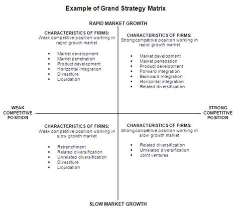 grand strategy matrix horizontal integration