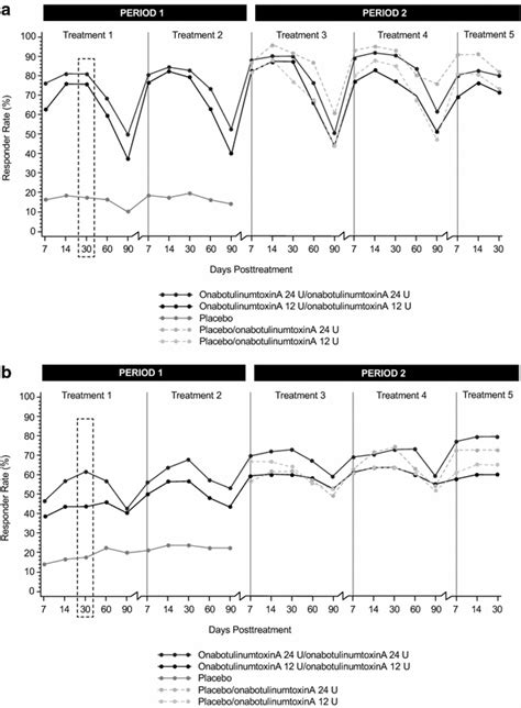 OnabotulinumtoxinA (Botox) in the Treatment of Crow's Feet