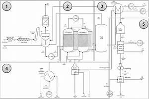 Figure 2  Process Flow Chart For The Htc Batch Process