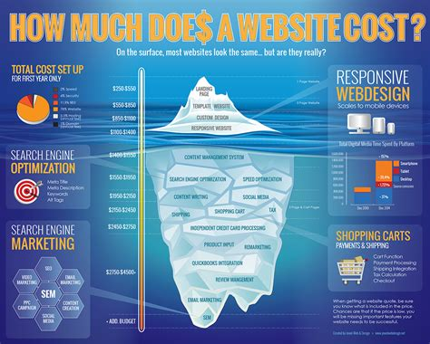 how much does a web designer cost how much does a website cost web design pricing
