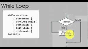 Visual Basic - Loops Syntax And Flow Charts