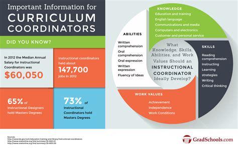phd  curriculum  instruction programs phd edd
