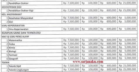 biaya kuliah ui  universitas indonesia pendidikan