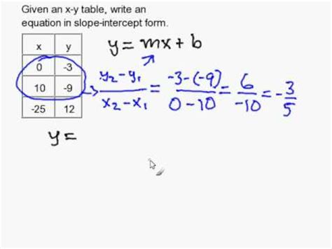 write a slope intercept equation given an y table youtube