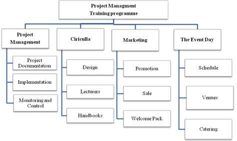 Dissertation manager online