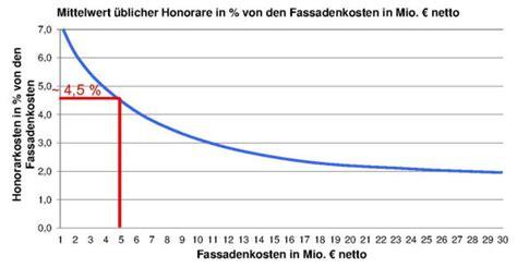 Hoai Honorarzone 3 Mittelsatz by Honorar