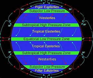 Raja Babu  Pressure Belts And Winds