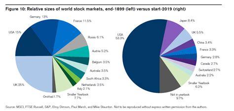 edge google  amazon world stock markets